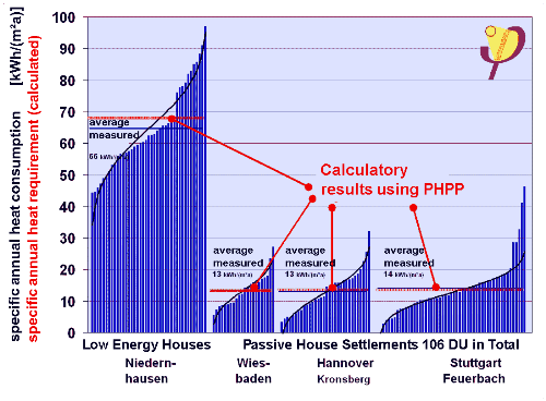 Comparison of measured consumption (statistical data) with the PHPP calculation.  It is only possible to compare average measured results from sufficiently large statistical samples  because individual consumption values fluctuate too much on account of the different user behaviours.  The average values match the PHPP results exactly.